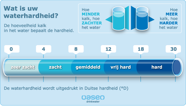 Hardheid water rotterdam
