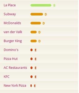 (niet)- duurzame-restaurants