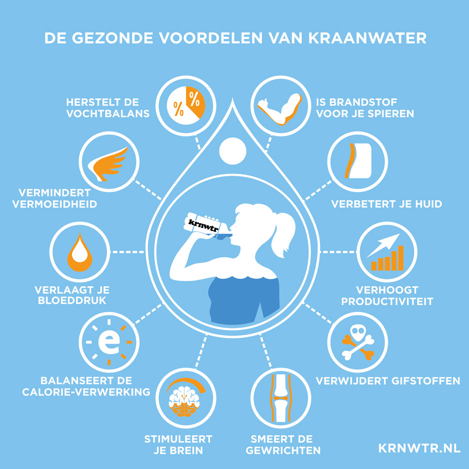 KRNWTR+ Waterkoeler Waterfilter Voordelen